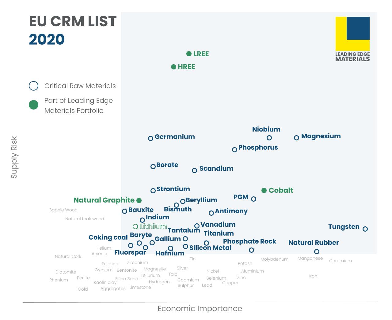 EU CRM LIST 2020
